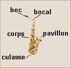 Description du saxophone